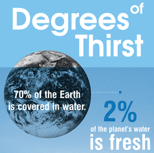 degrees of thirst