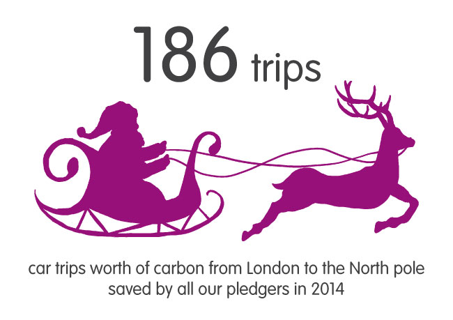 carbon worth of journeys from london to the north pole in 2014