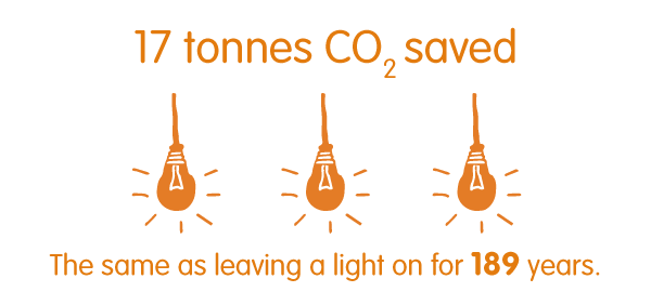 17 tonnes CO2 saved. The same as leaving a light on for 189 years.