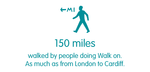 150 miles walked by people doing Walk on. As much as from London to Cardiff.