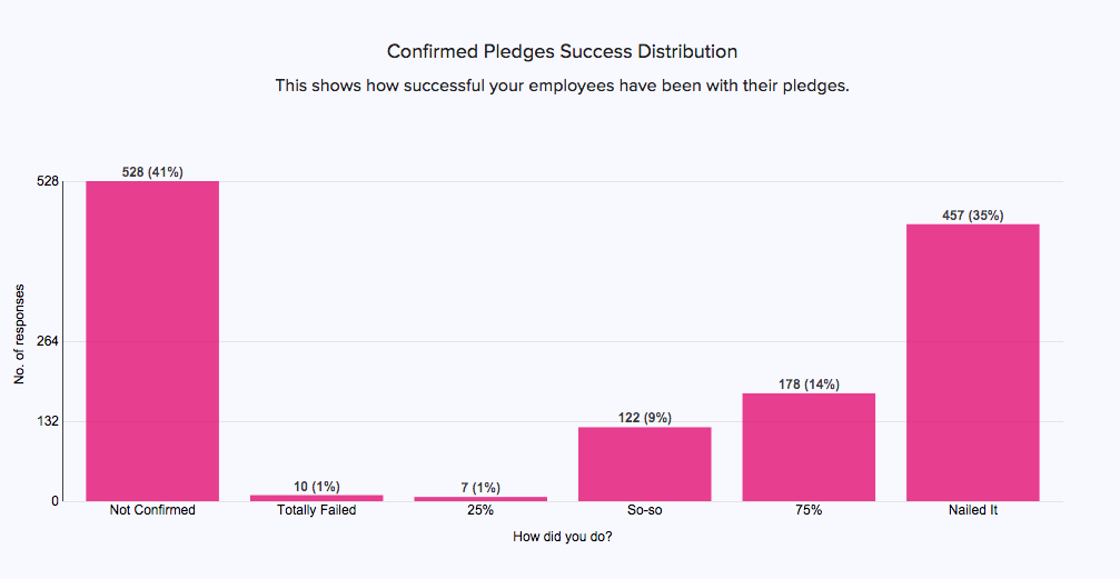 Pledge Confirms Business Dashboard
