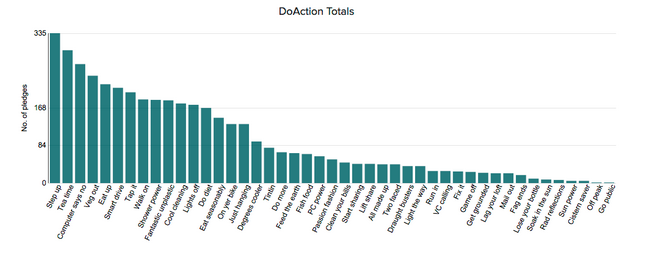 DoAction totals