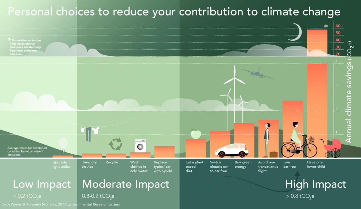 Carbon impact of actions WhatsApp Image 2019-02-27 at 18.39.39